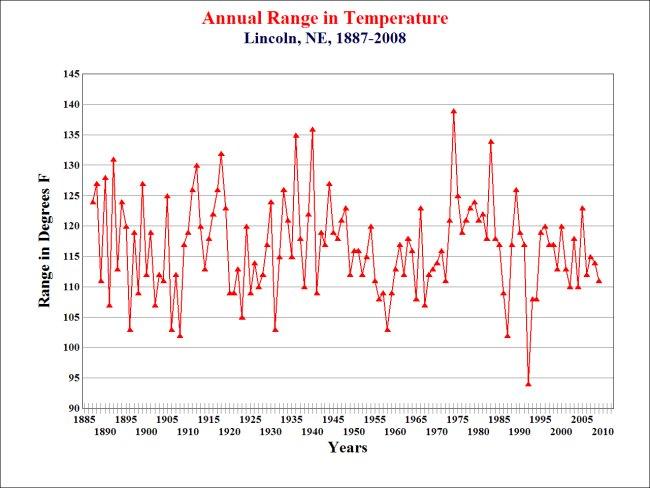 Lincoln Annual Temperature Range