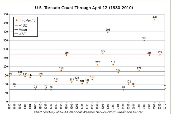 Us Tornado Count As Of April12 2010